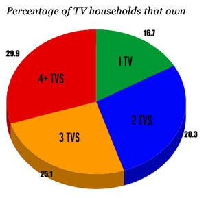 Percentage of TV households that own